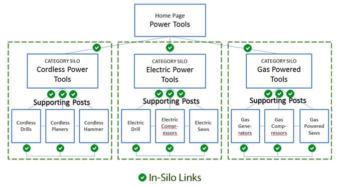 in-silo-labelled - WordPress silo seo technique